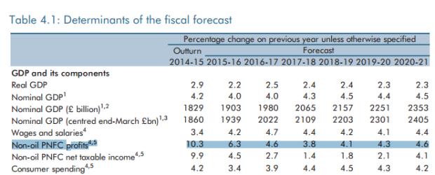 Fig-6-Profits