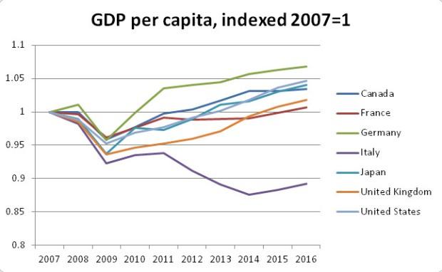 G7 GDP per capita, 2007-2016