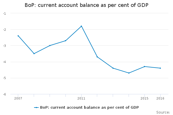 CHART-BoP- current account balance as per cent of GDP