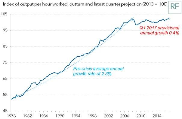 CHART-productivity