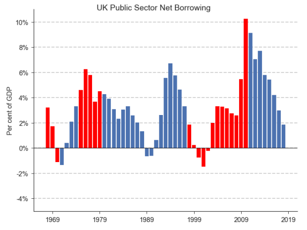 Graph showing UK public sector net borrowing