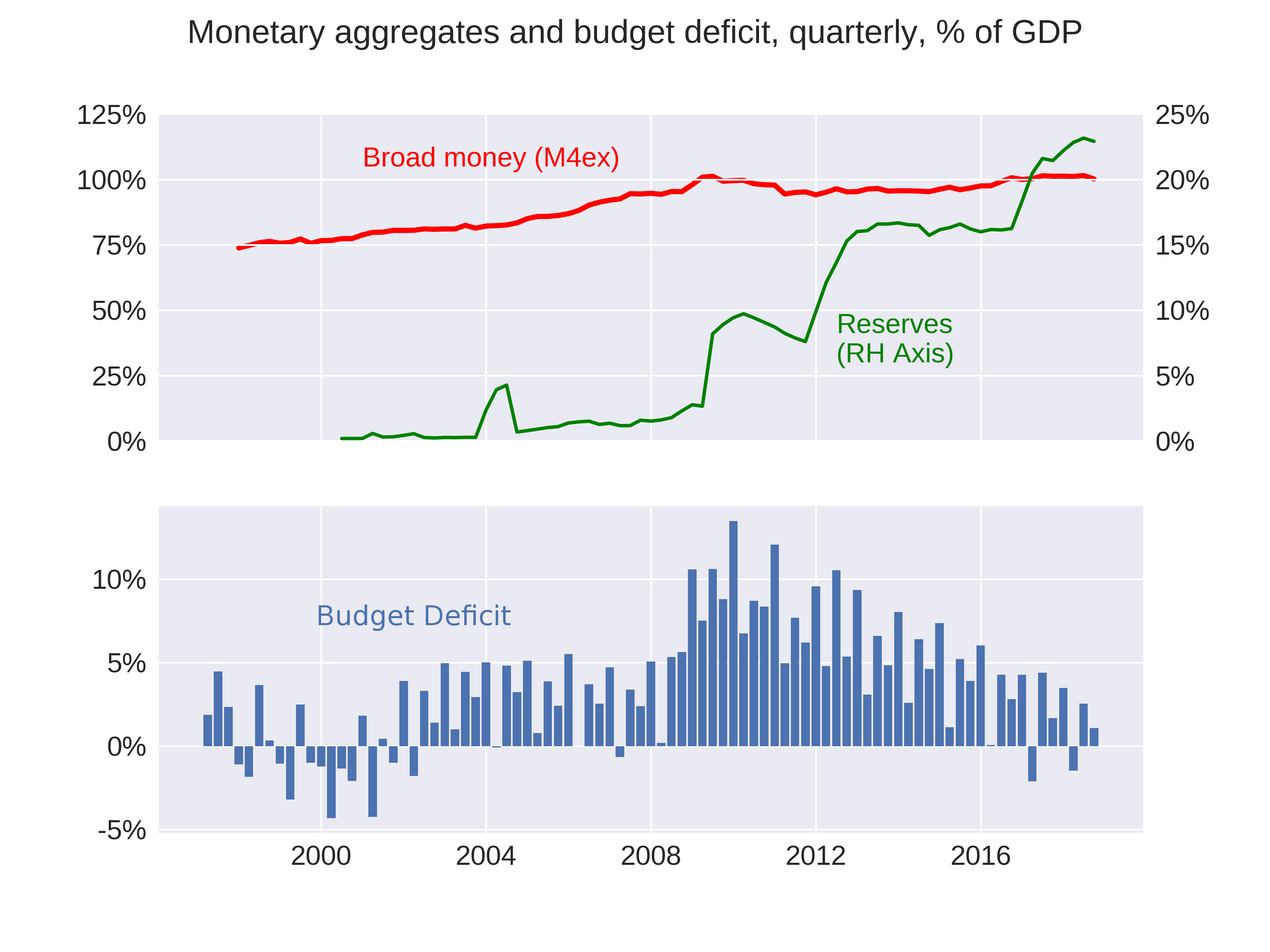 uk-money-supply-deficit