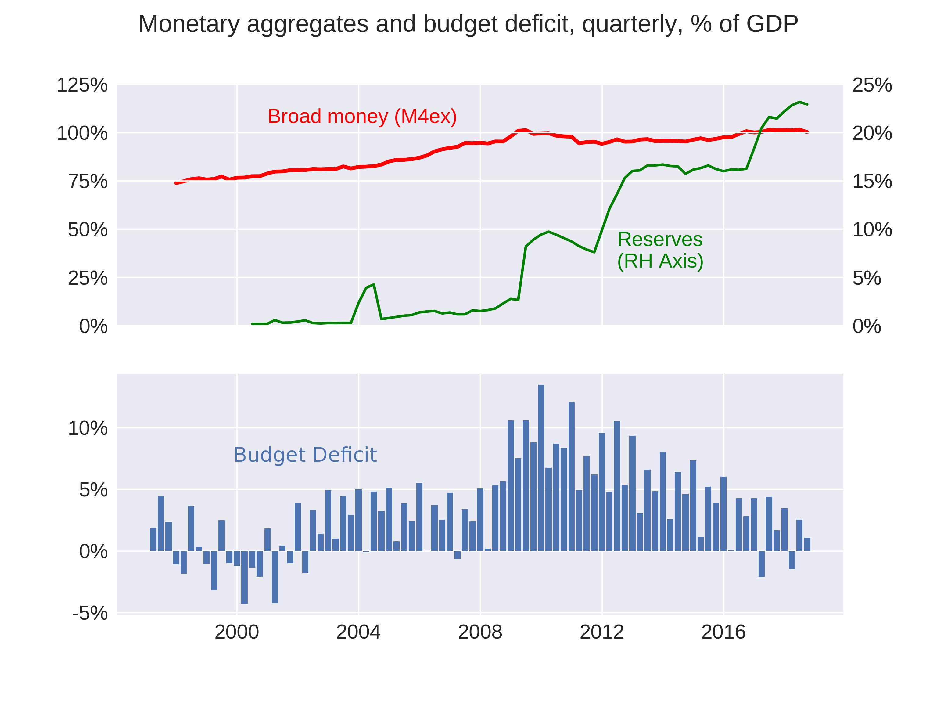 uk-money-supply-deficit